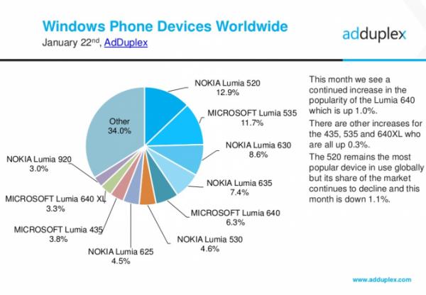 adduplex-jan2016-devices-global-671x465.png (197.33 Kb)