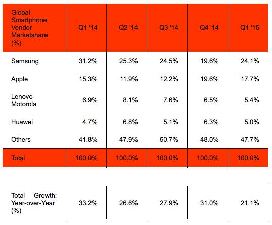 global-smartphone-vendor-market-share-samsung-q1-2015.png (36.02 Kb)
