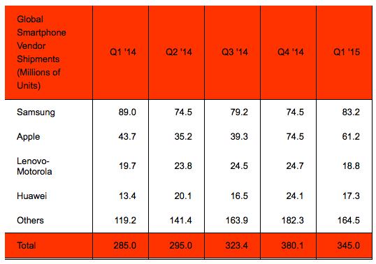 global-smartphone-vendor-shipment-numbers-q1-2015.png (30.72 Kb)