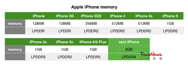 iphone-memory-specs.png (93.61 Kb)