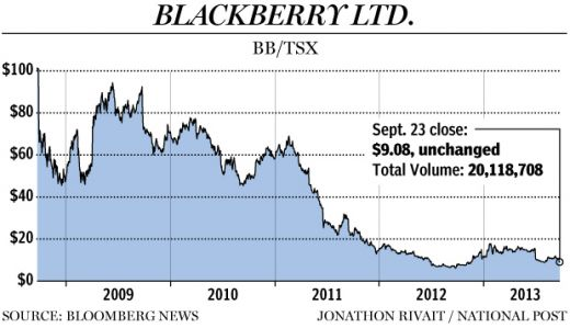 fp0924_stock_blackberry_5year_c_jr-jpg.jpeg (31.26 Kb)